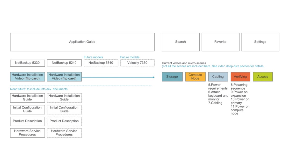 Information architecture diagram for AppAssist.