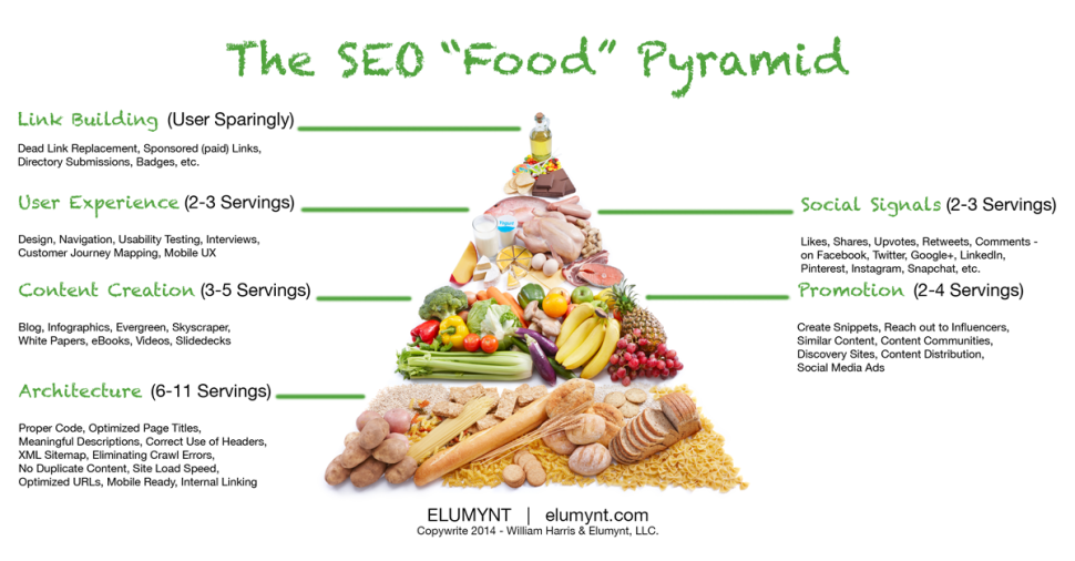 Profession For Healthy Food Marketing