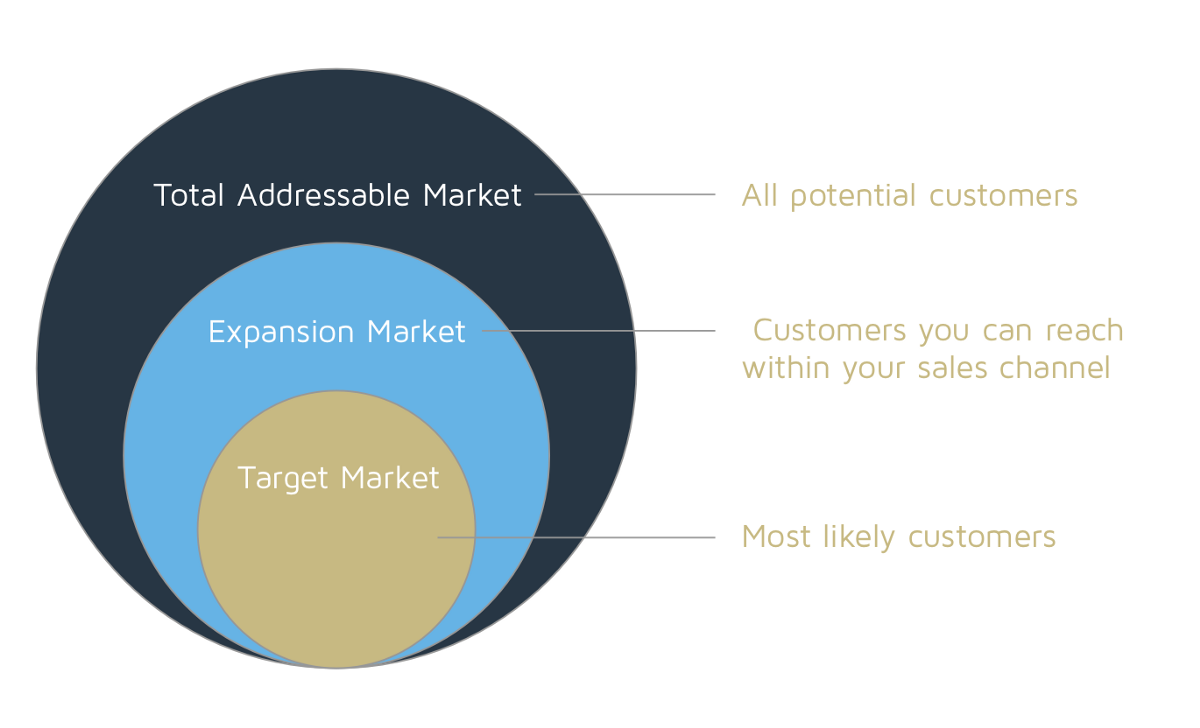 How To Build A Total Market Opportunity