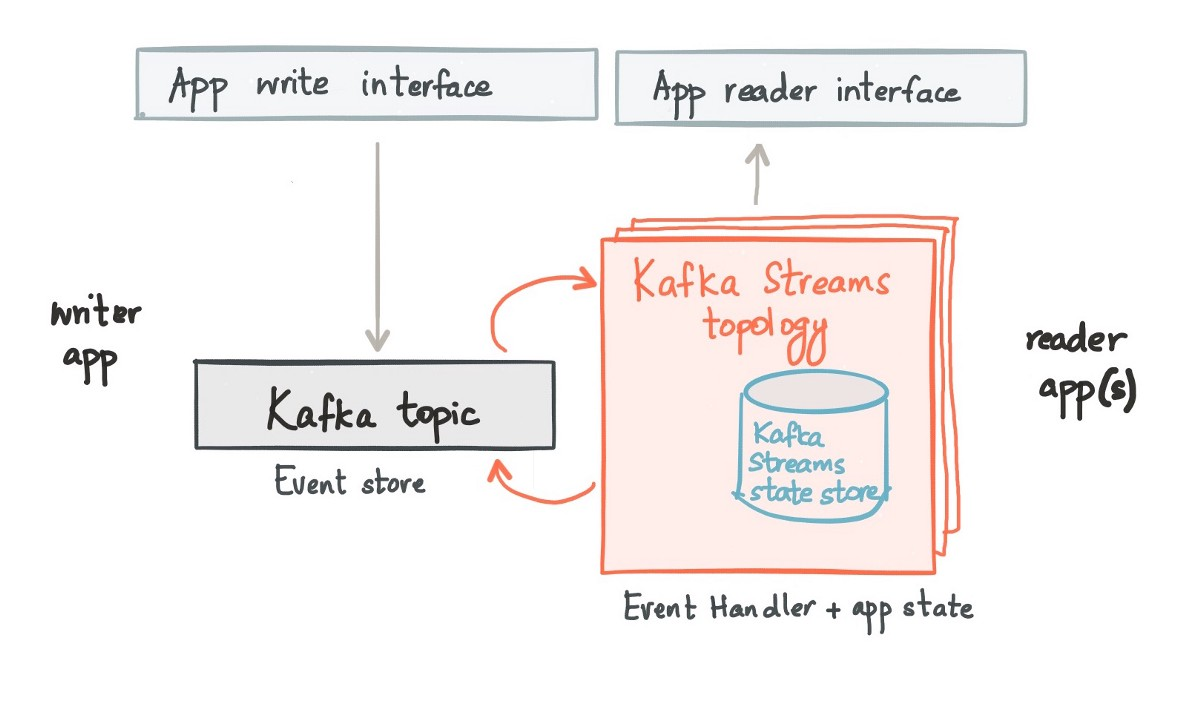Model application state as local state in Kafka Streams