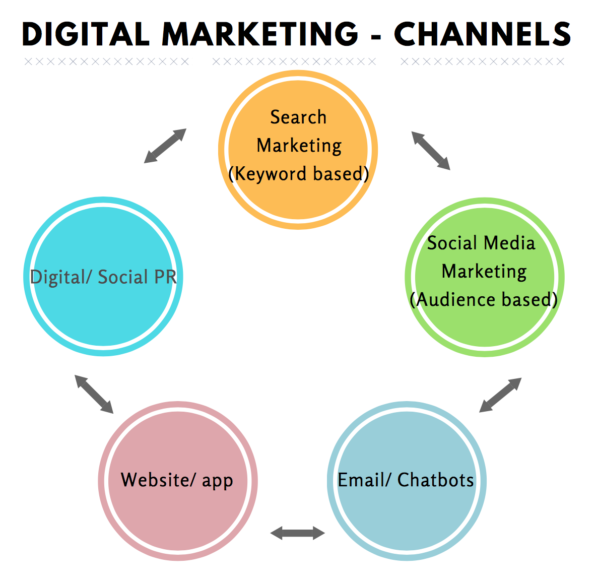5 Channels of an Integrated Digital Marketing Strategy  Digital Marketing Channels