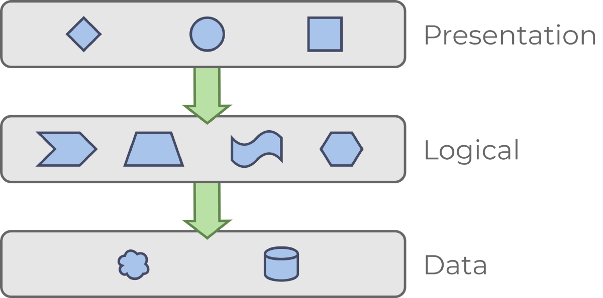 Standard 3-layer architecture. Shapes represent various components.
