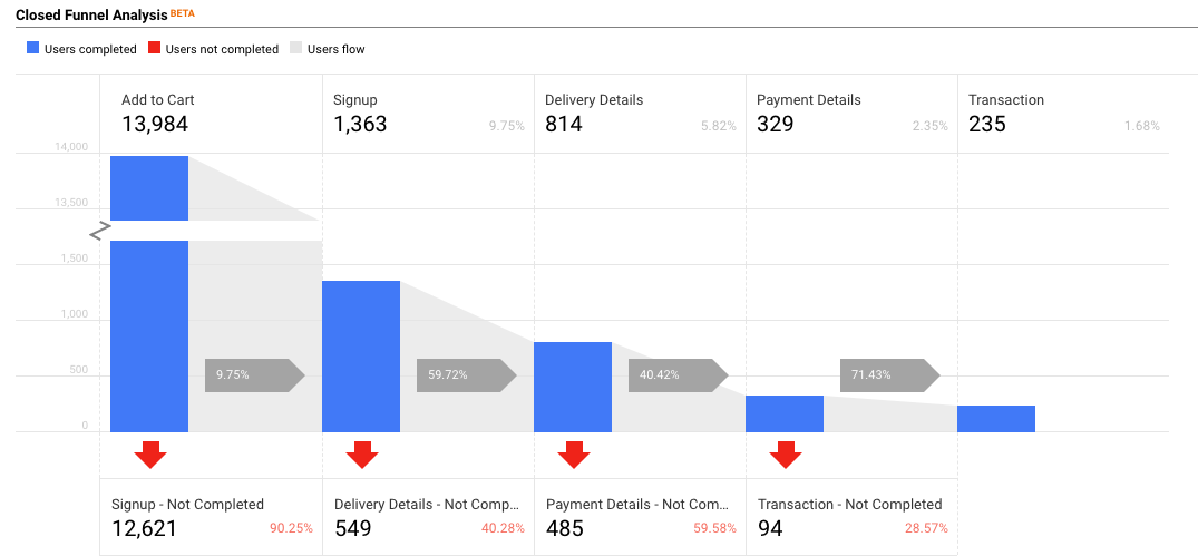 Analytics services support community google analytics solutions how to deep dive in your product funnel performance with ga and data studio step by step guide measure fandeluxe Images