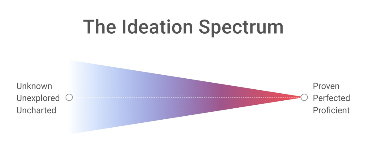 Hiring Designers: The Ideation Spectrum