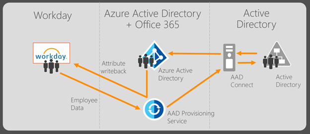 Two Way Integration With Workday And Azure Active Directory