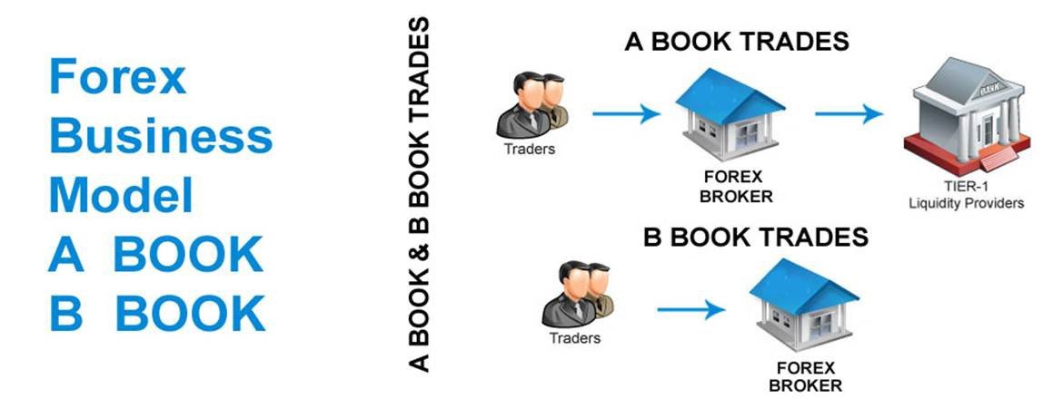 B booking forex