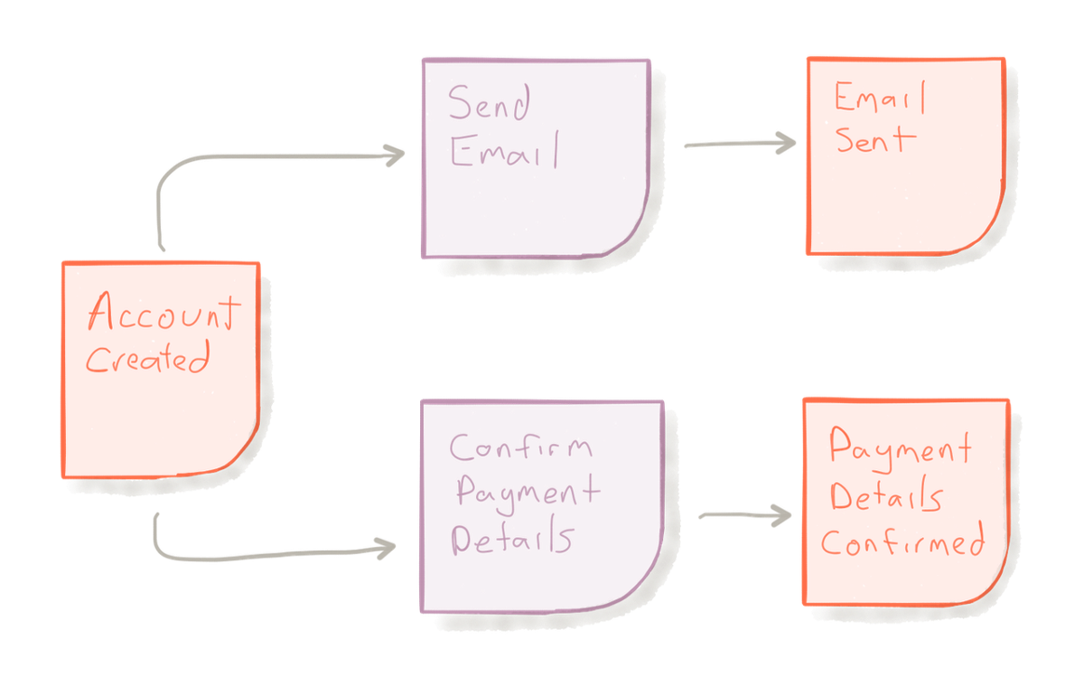 Modelling reactive systems with event storming and domain driven design a single event may cause multiple reactions its also important to consider what happens when things go wrong this entire flow can be considered an malvernweather Images