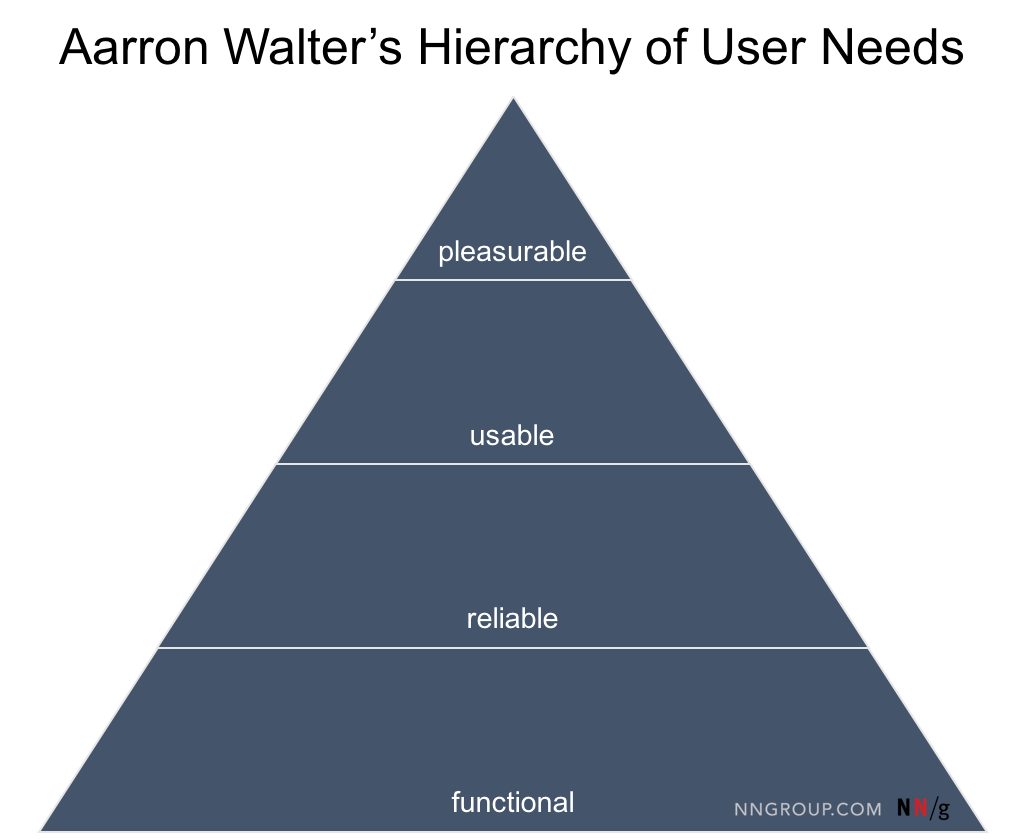 How To Think About Delighting Users