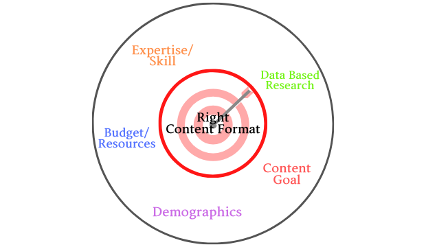 right content format for business