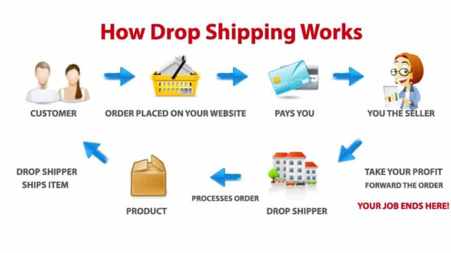 Definitive Guide to Becoming a Successful Drop shipper