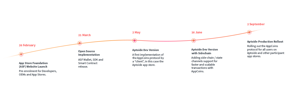 appc first roadmap deliverables see image