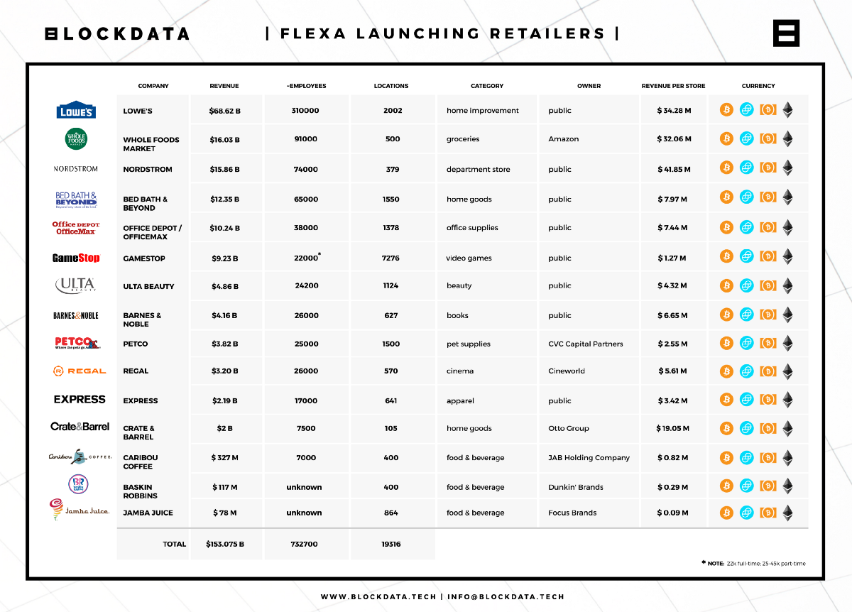 Stores where customers can buy products with bicoin and other cryptocurrencies via Flexa.