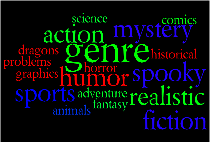 Know Your Genre Go Into The Story