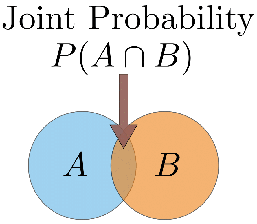 Probability Concepts Explained Introduction Towards Data Science