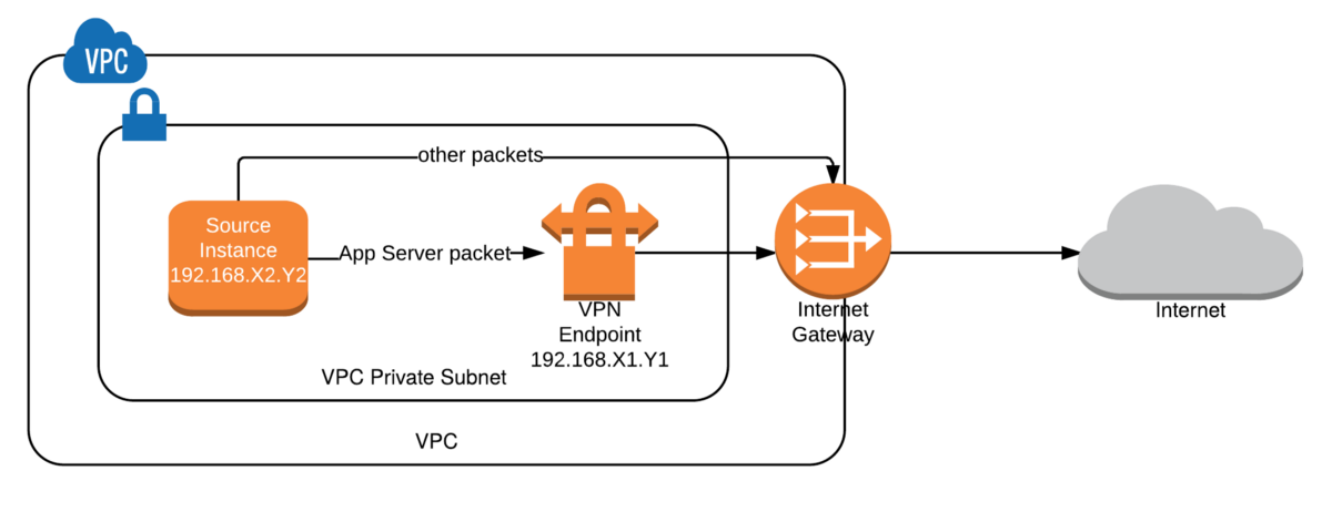 Ccie blog mpls vpn