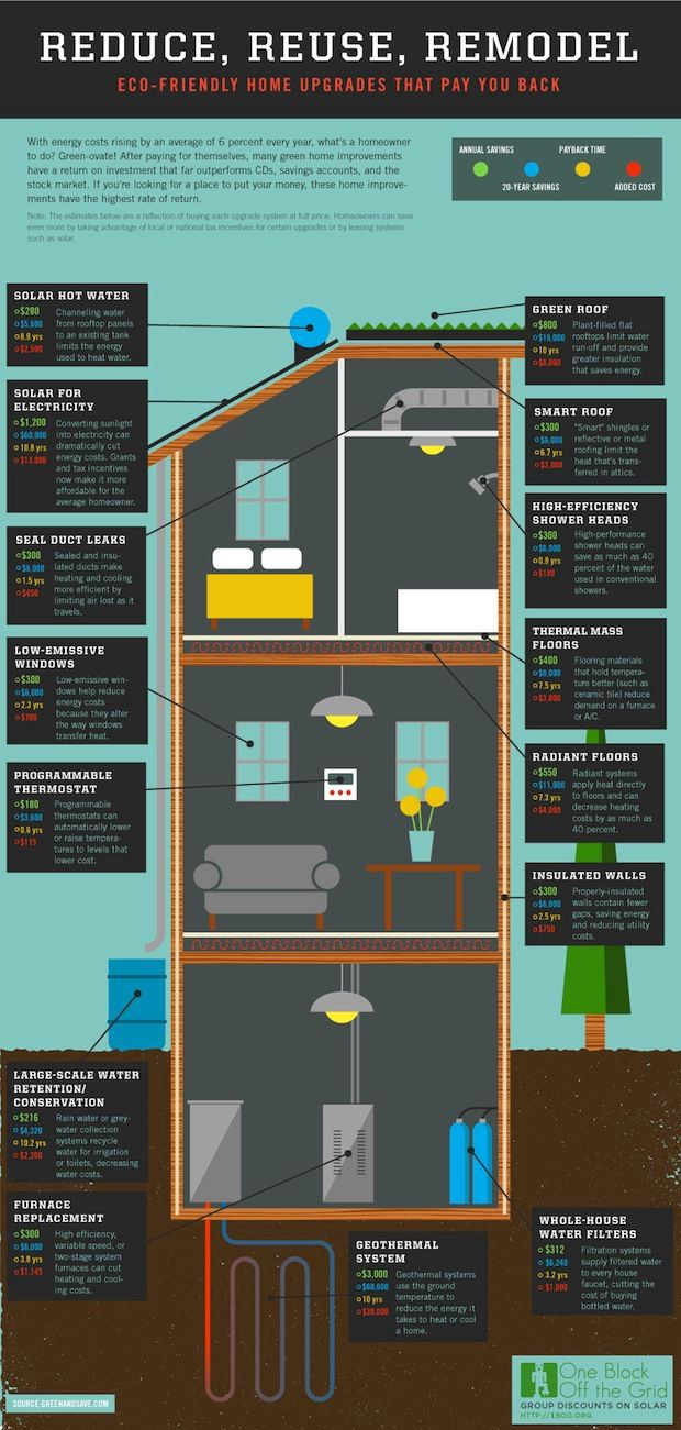 Communication Design Studio Ii Resonating Facts Project Hiwelcome To Just Answer Heres A Schematic Of The System Is There Two Inspirational Graphics Links Are Http Inhabitatcom Infographic How Save 2000 Year With Energy Efficient Home Improvements