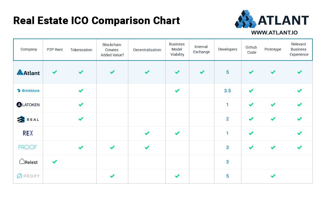 real estate ico comparison chart atlant