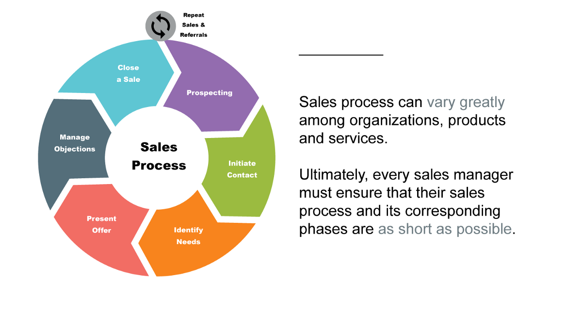 What Should You Know About The Length Of Your Sales Cycle