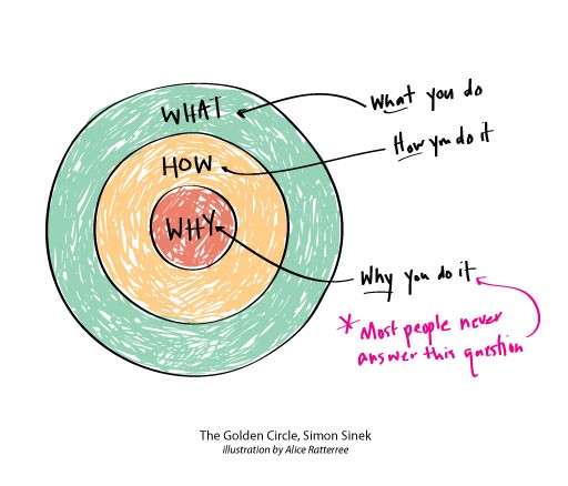 simon sineks idea on the golden circle Watch video  simon sinek has a simple but powerful model for starting with a golden circle and the question get involved in the yearly prize for world-changing ideas.