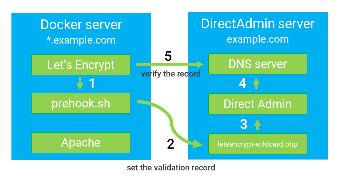 Automating Lets Encrypt Wildcard Validation With Directadmin Api