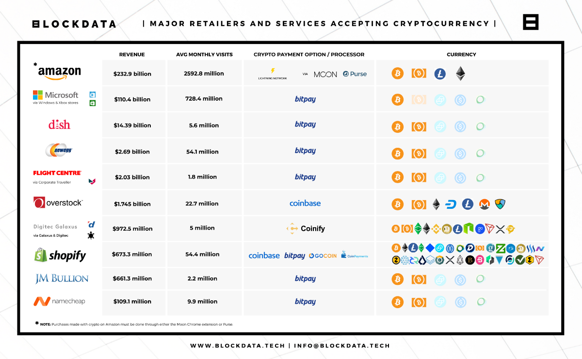 Online retailers where bitcoin and other cryptocurrencies can be spent, ranked by annual revenue.