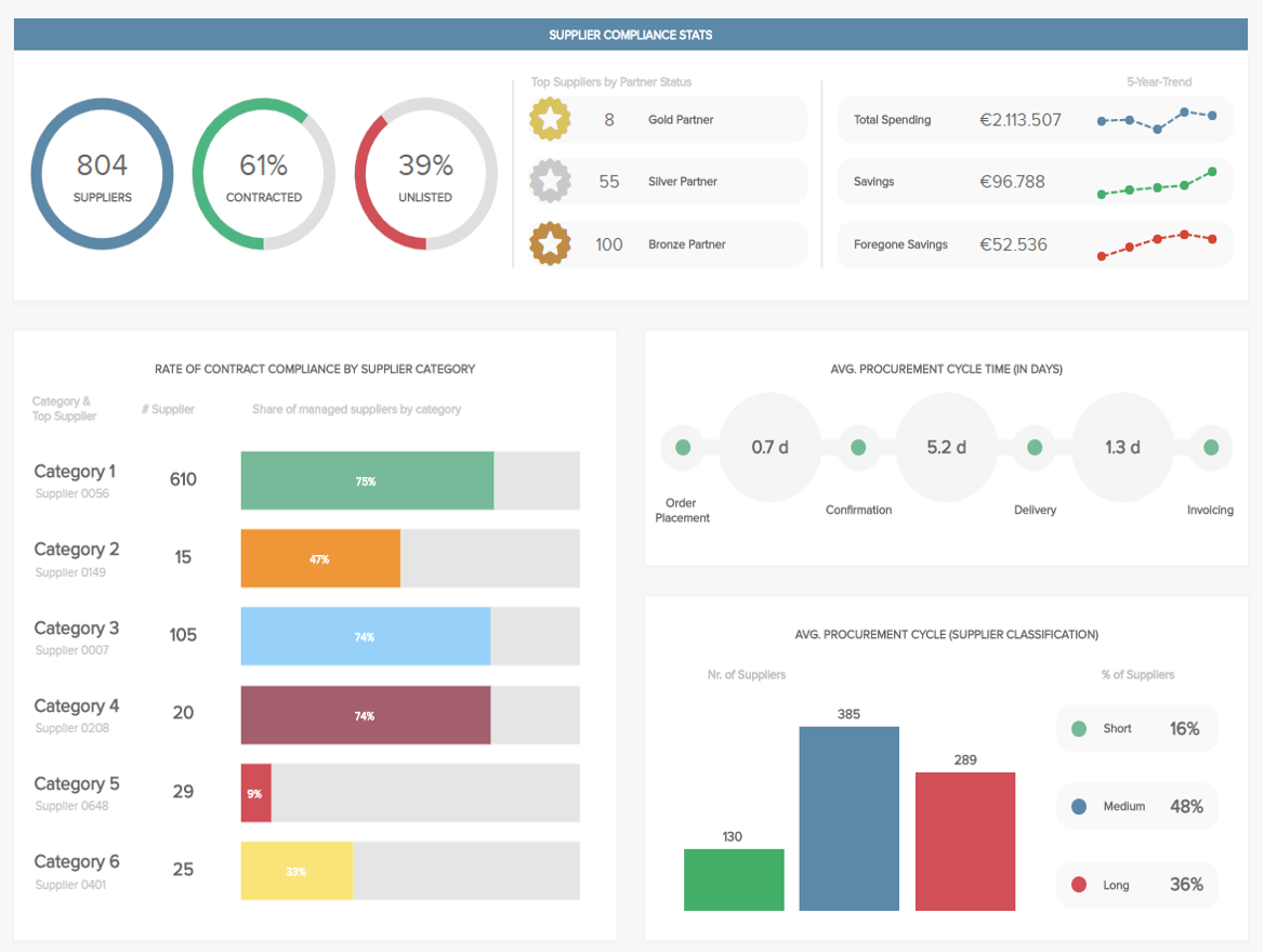 Dashboard Creation For Ux Designers Ergomania Ux Medium