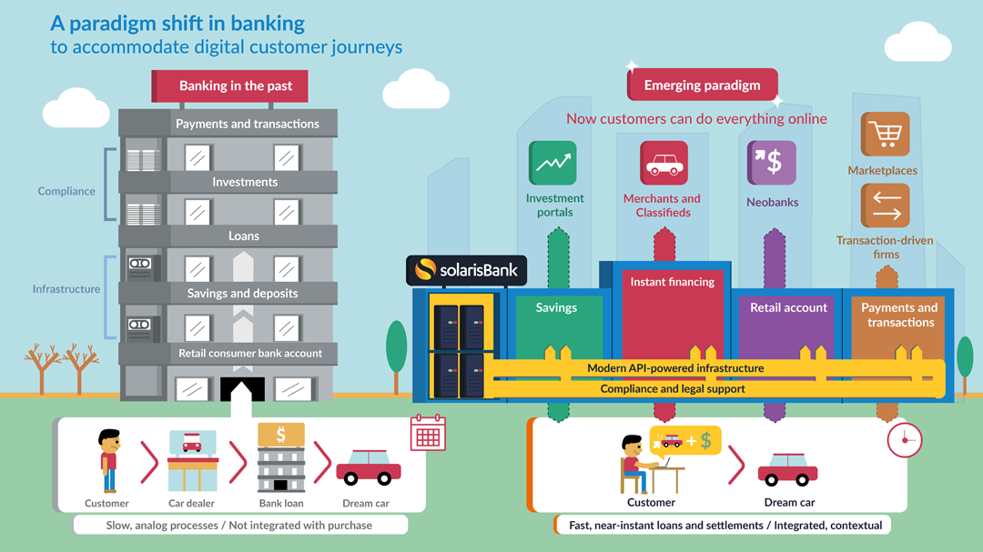 Beyond banks: The rise of contextual financial services