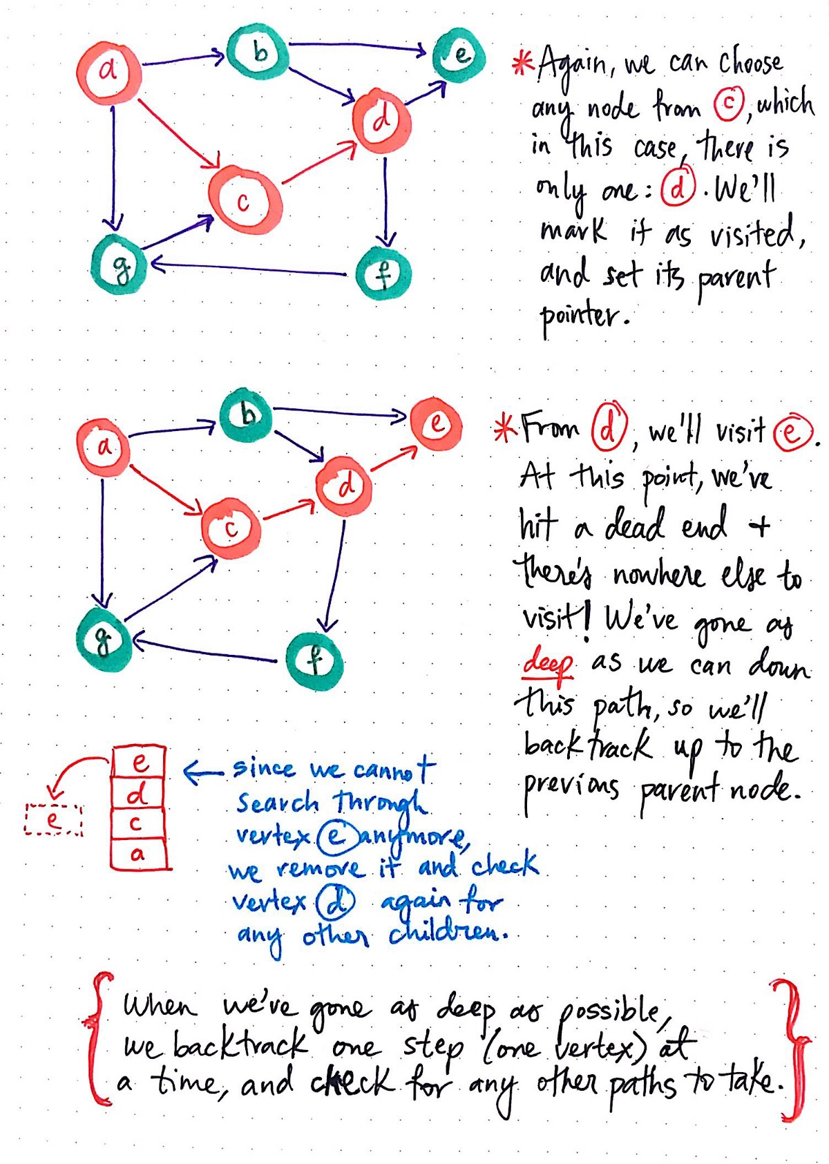 Deep Dive Through A Graph Dfs Traversal Basecs Medium Diagram 8 Stepping To The Right Full Size Part 3