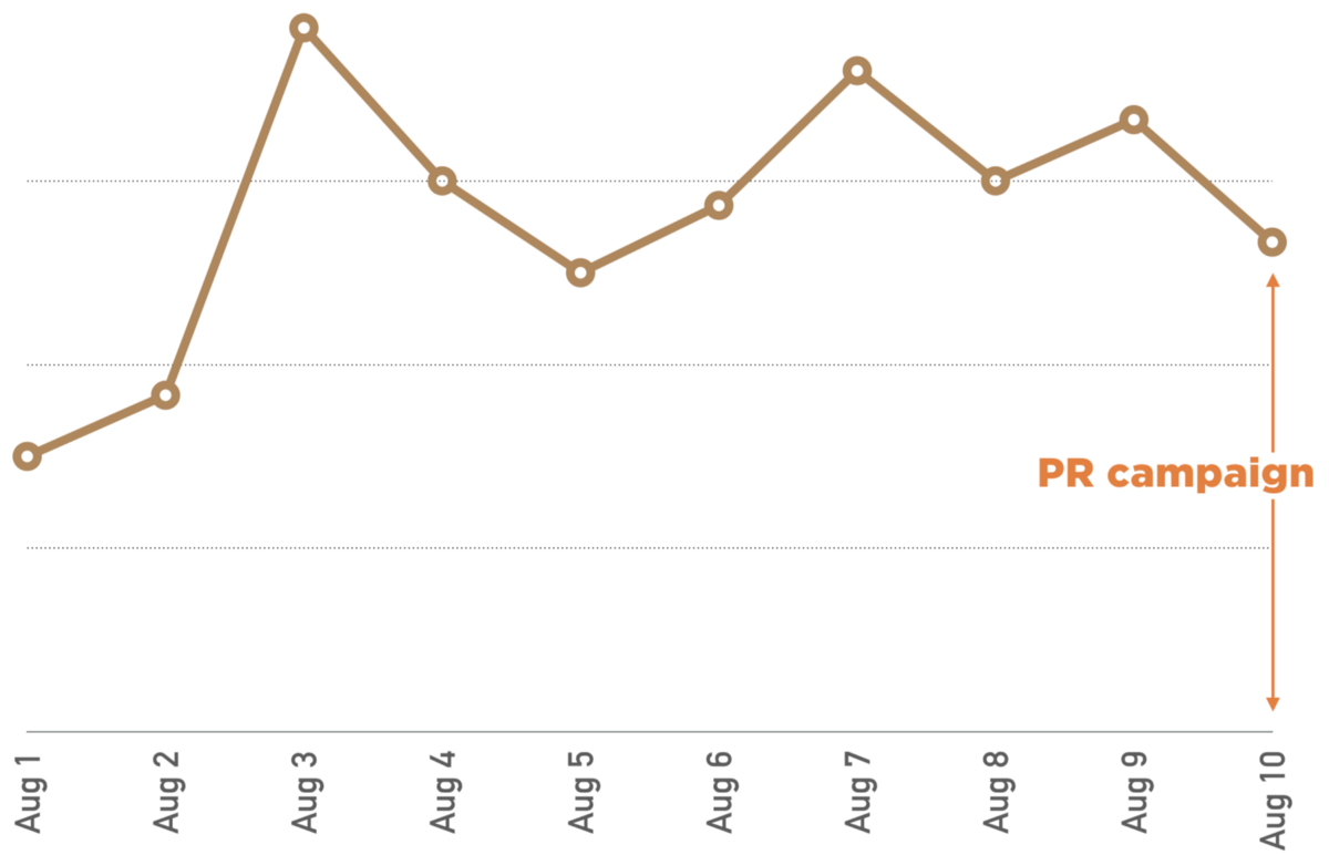 How Our Press Release Ended Up On 500 News Sites With Zero Business This Will Come In Handy When A Circuit Has More Than Two Loads Spot The Massive Spike Of New Conversations Started Day Where We Had Orders Magnitude Any Previous Hint It Was August