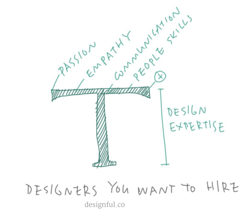 Why you need designers to build innovation capabiltiies.