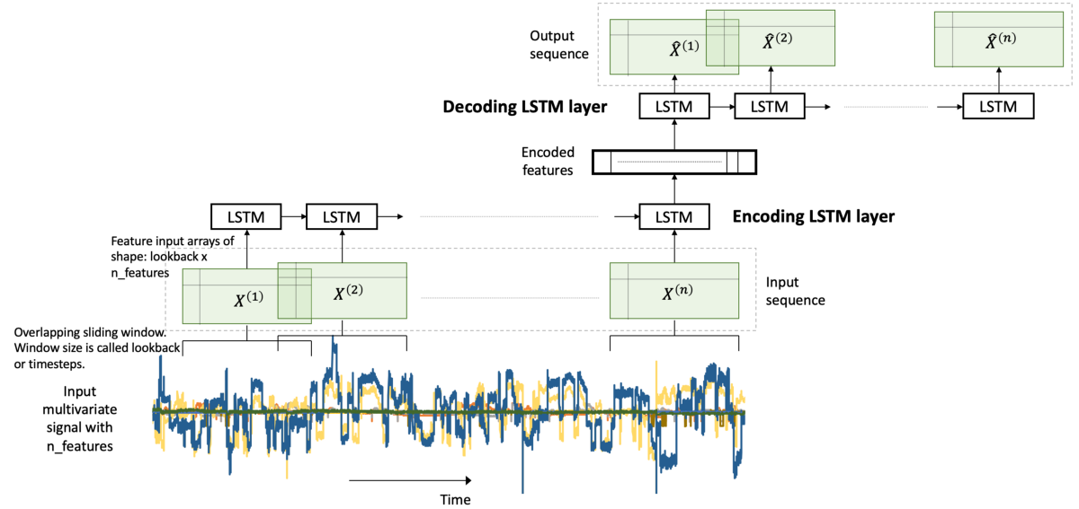 LSTM Autoencoder for Extreme Rare Event Classification in