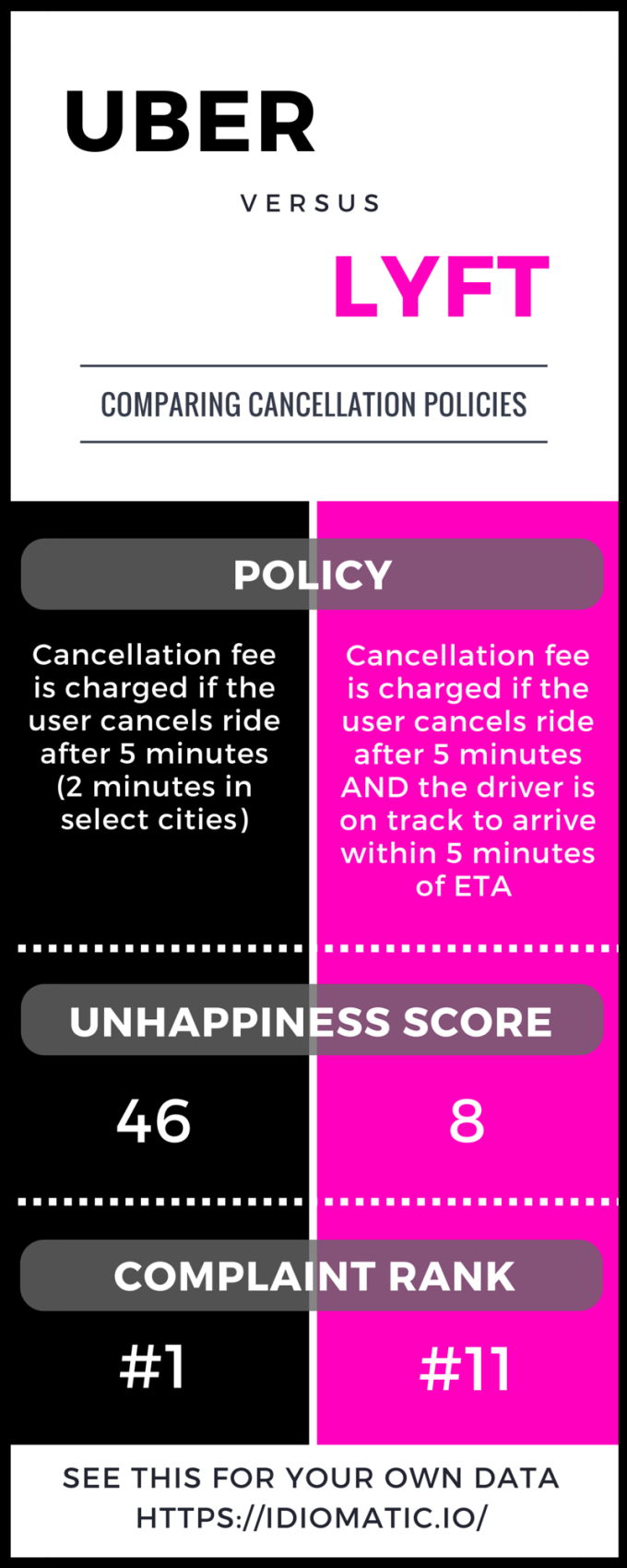 In The Us Uber S Main Rival Is Lyft So Idiomatic Yzed Reviews As Well To See How A Problem Cancellation Fees Are And Results