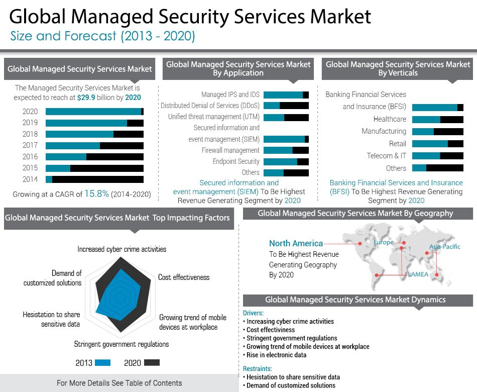 Global Managed Security Services Market 2013 2020