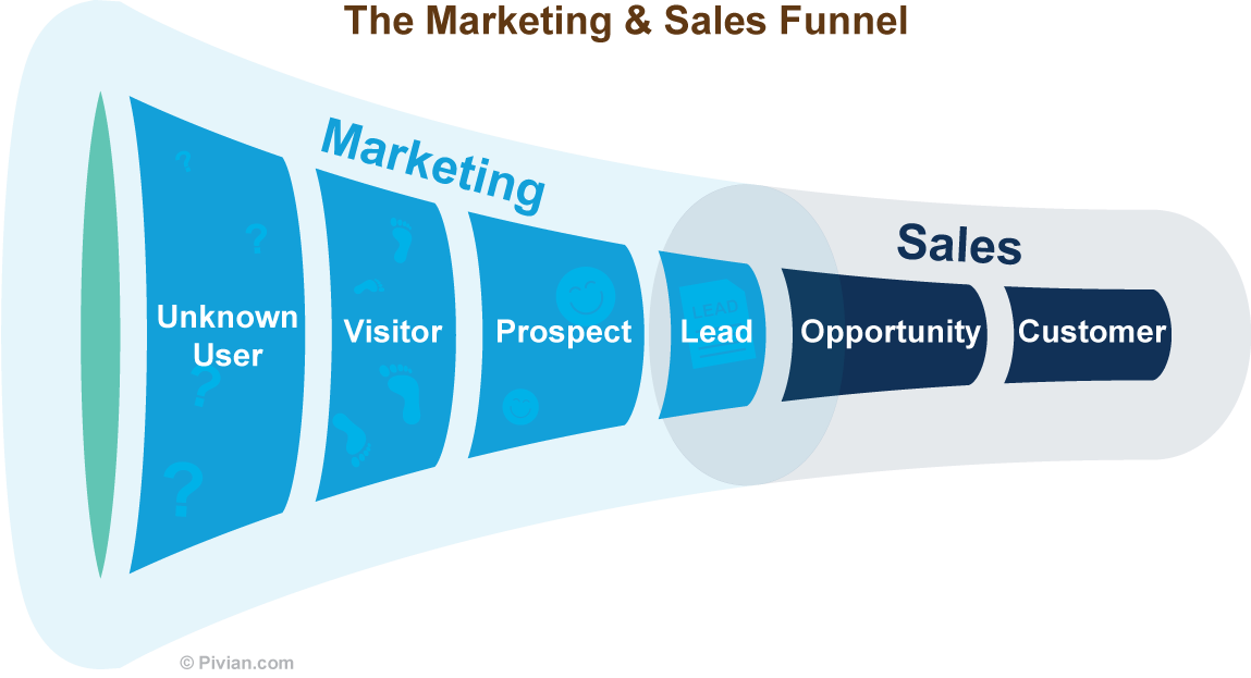 the sales and marketing pipeline storm ventures