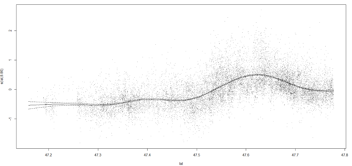 Log Book — Practical guide to Linear & Polynomial Regression in R