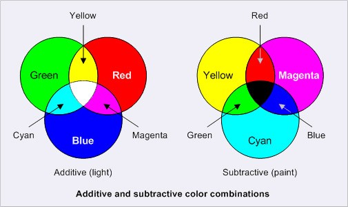 In School You Would Be Using A Paint Like Medium To Make Your Colors But Kids Don T Really Learn About Cyan And Magenta Early On