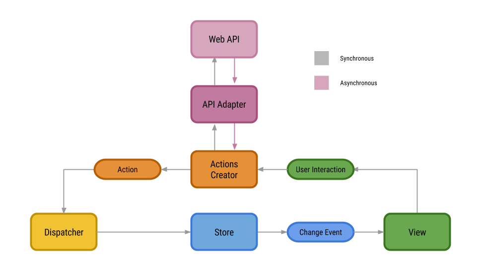 RxFlux Android    Architecture        The Startup     Medium