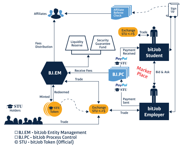 Bitjob Hybrid Marketplace Flowchart Amp Authenticity Process