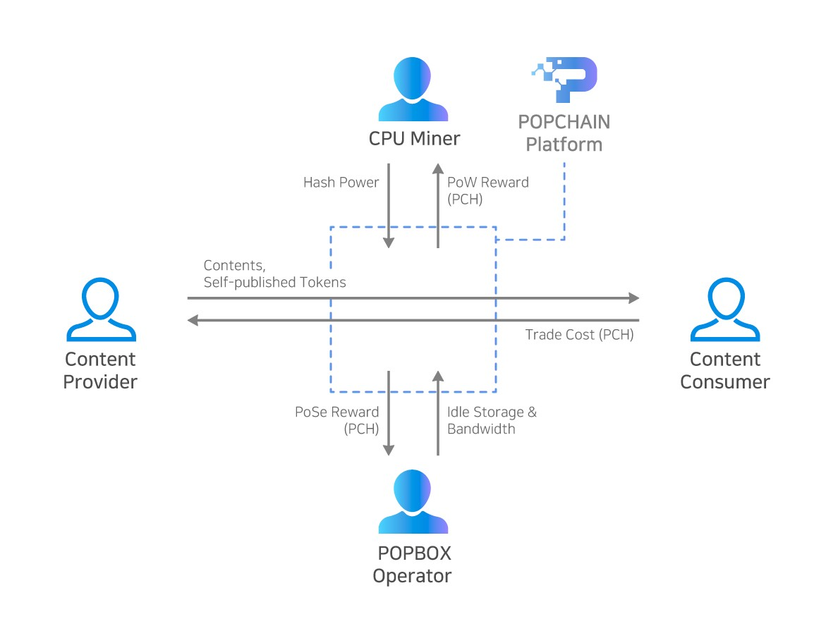 3 Gifts Brought to You by POPCHAIN – POPCHAIN – Medium