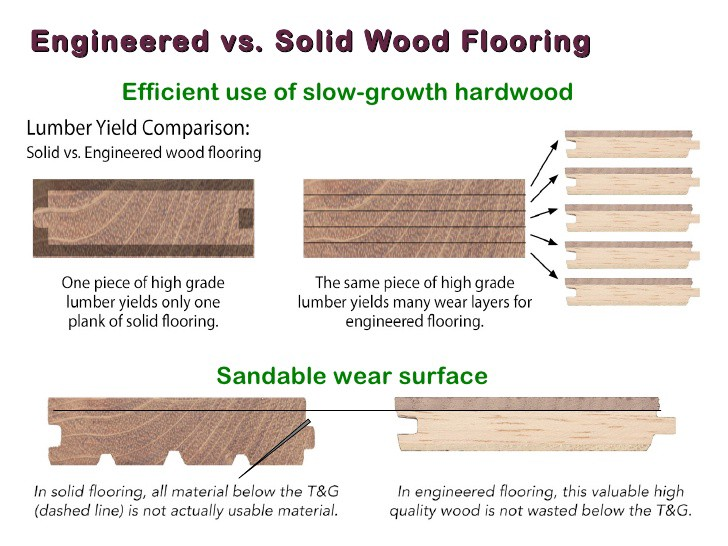 Wood And Wood Like Flooring Basics Of Interior Design