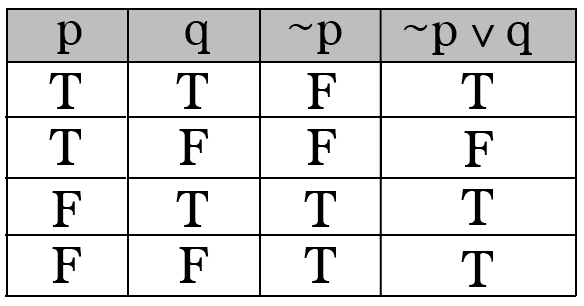 Truth Tables Showing The Logical Implication Is Equivalent To ¬p ∨ Q.