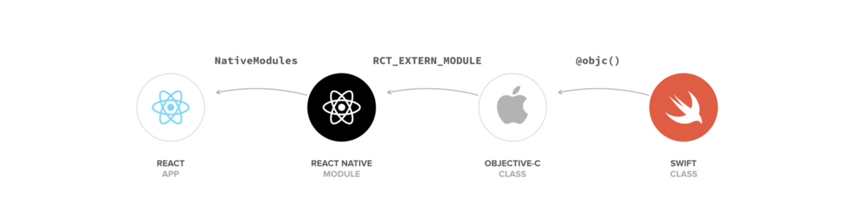 Swift In React Native The Ultimate Guide Part 1 Modules