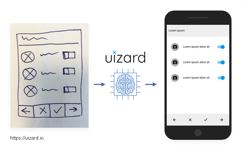 Why We Invested In Uizard The Future Of Wireframe Prototyping
