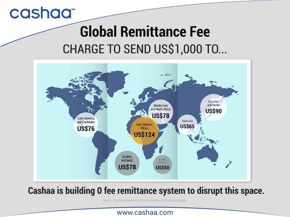 global remittances