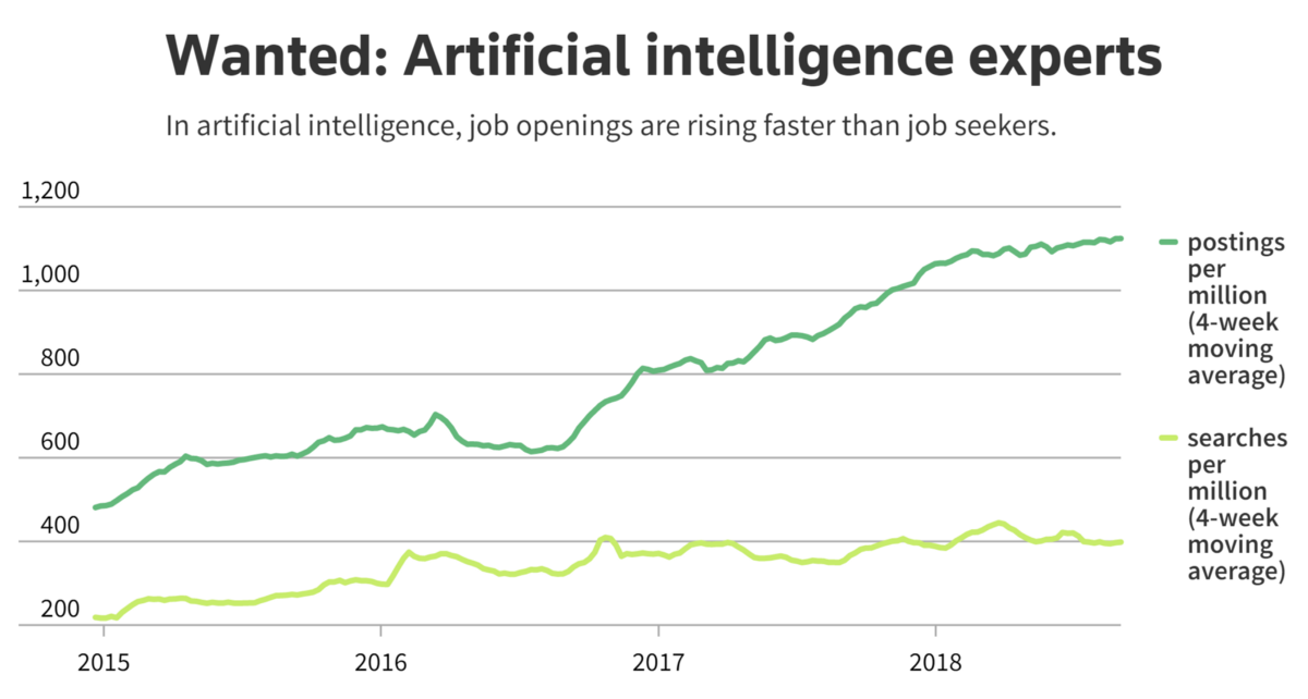 Good News for Job Seekers With AI Skills: There is a Shortage of