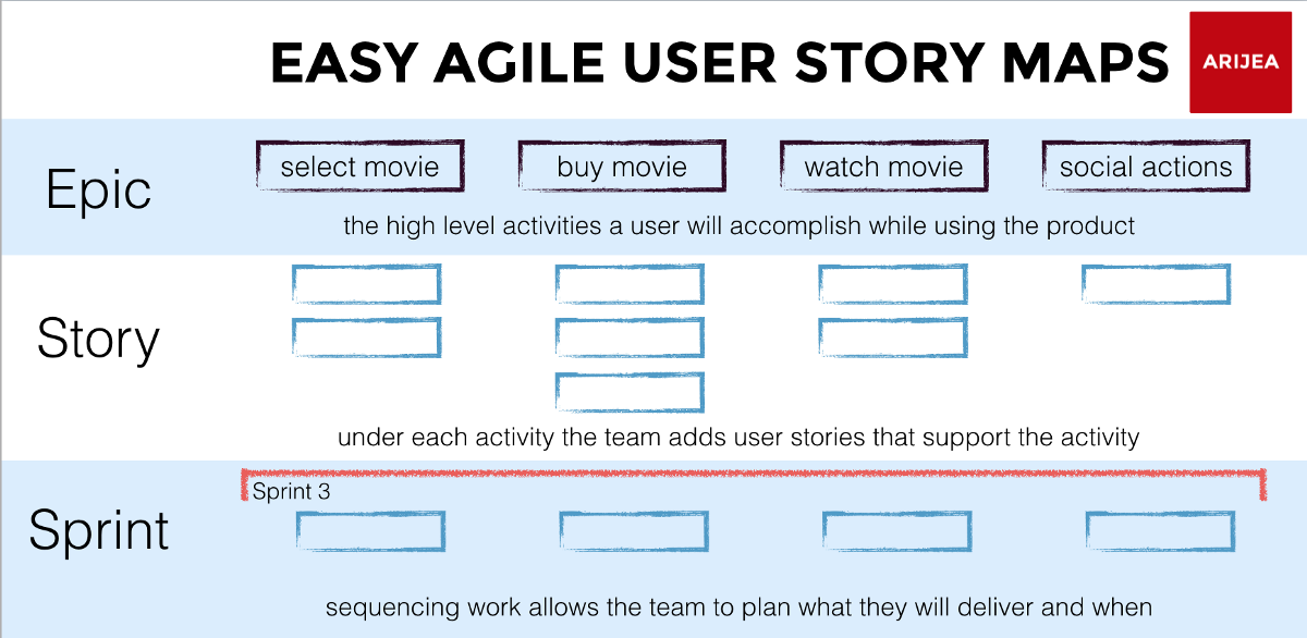 scrum user stories template - anatomy of an agile user story map easy agile