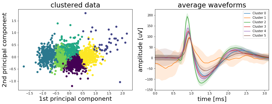 Who's talking? — Using K-Means clustering to sort neural