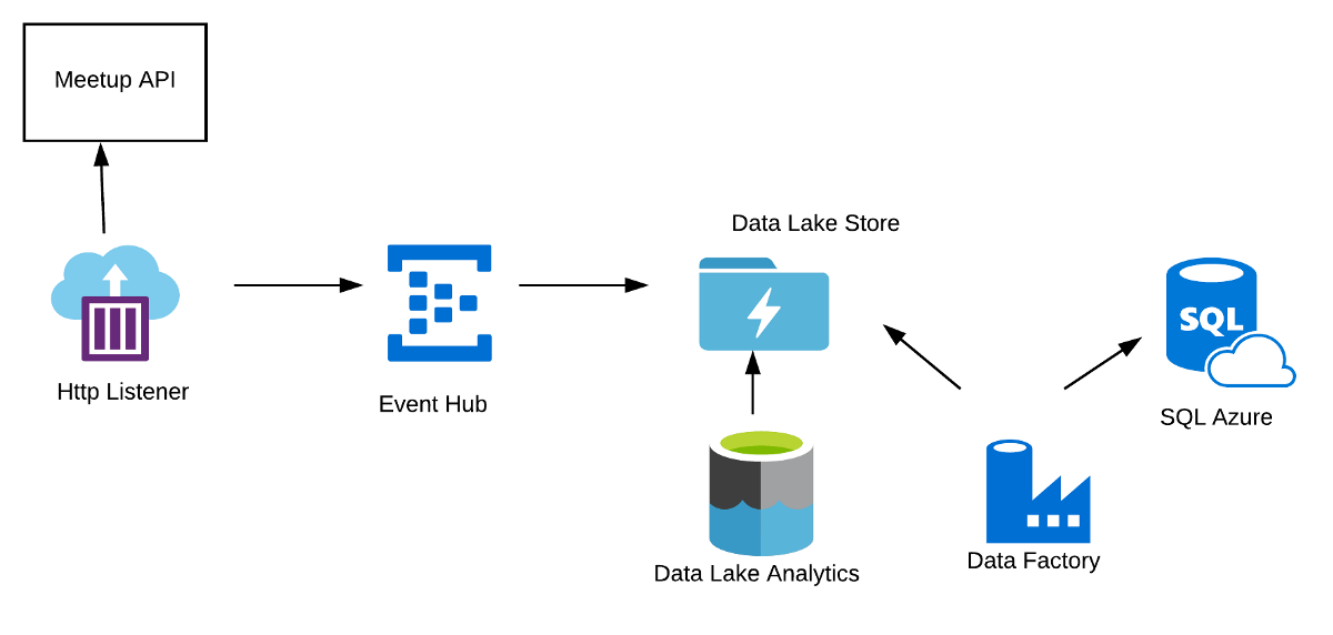 Azure Event Ingestion With Event Hub  Data Lake And Sql Database  U2014 Part Ii