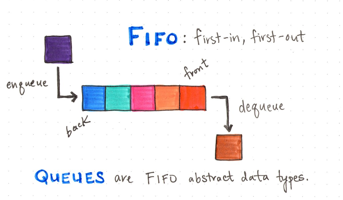 To queue or not to queue basecs medium queues abide by the fifo principle ccuart Images
