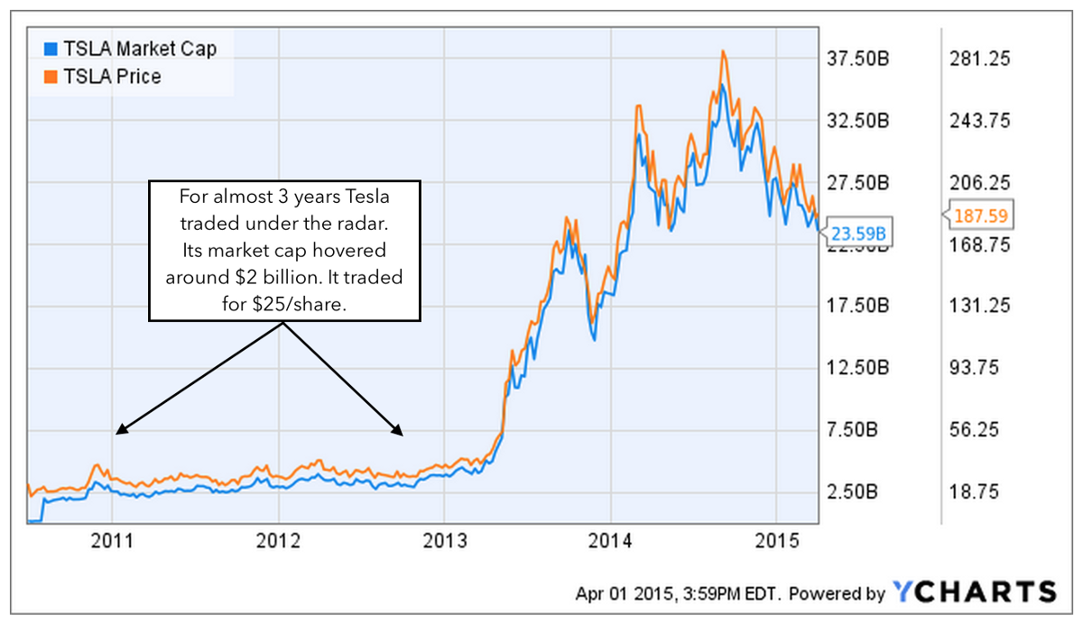 Tesla Stock Quote Today How One Man Made An Epic Call On Tesla And Why We Started Our New